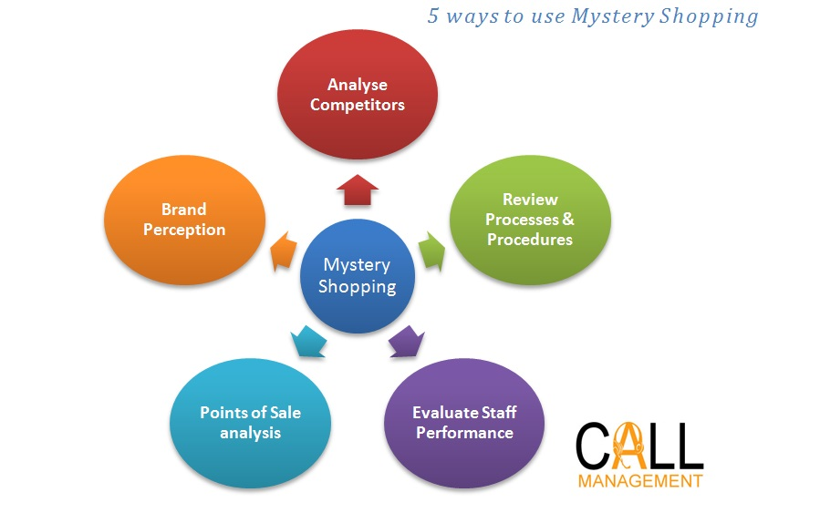 mystery shopping When to use