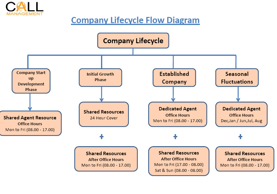 Call Management adapt its services to all stages of a company life cycle