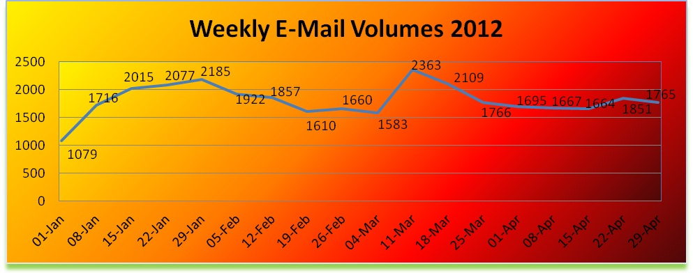 weekly emails from e-commerce case study Call Management