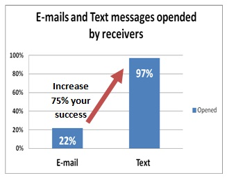 text vs emails statiscs