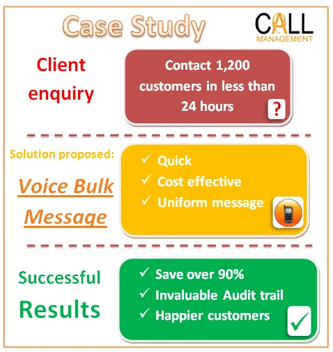 Call Management Voice Bulk Message Case Study