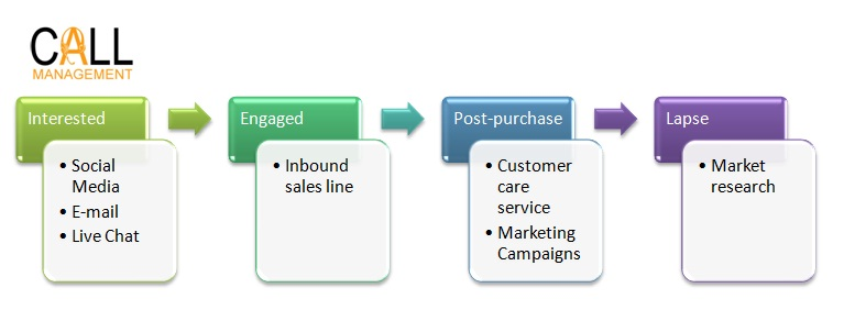 Buyer process Call Management