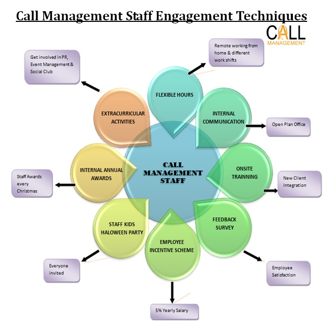 Call Management Staff engagement techniques