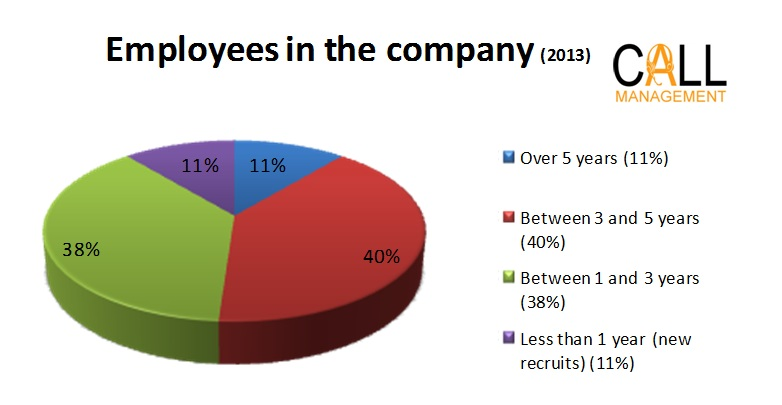 Call Management employees company 2013
