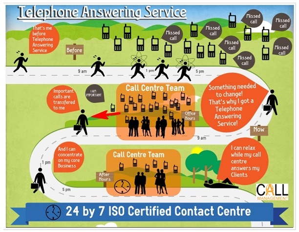 Telephone Answering Call Management