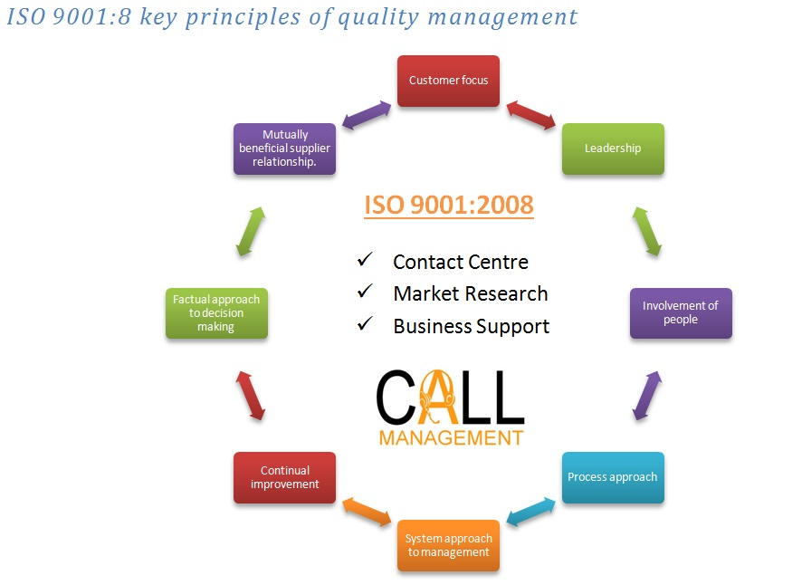 ISO 9001 Call Management Principles