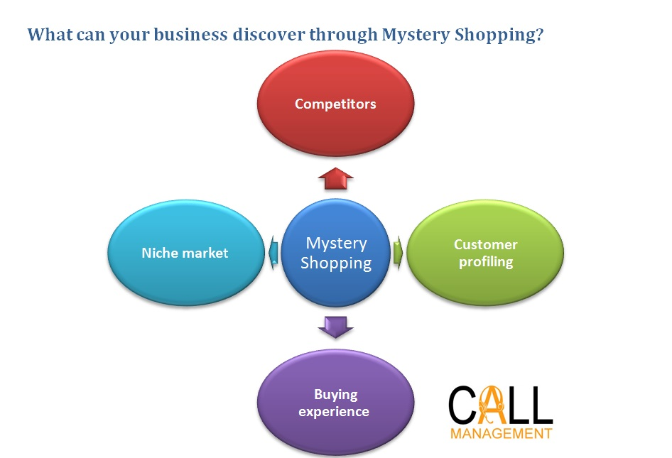 mystery shopping service company Call Management