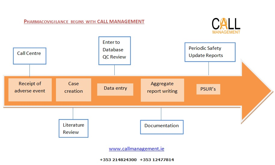 Pharmacovigilance process starts with Call Management